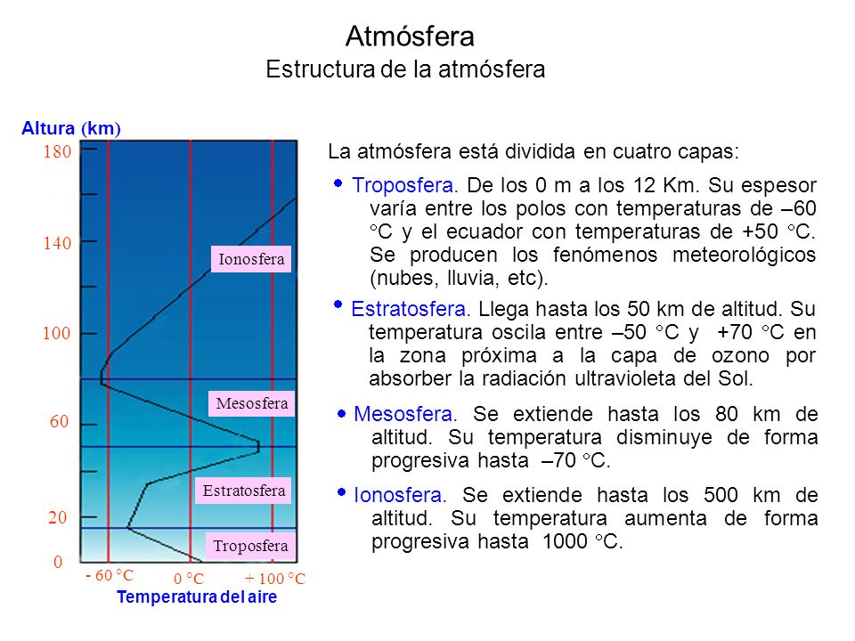 Atmósfera Estructura de la atmósfera