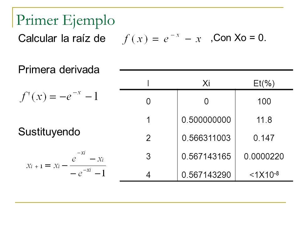 Primer Ejemplo Calcular la raíz de Primera derivada Sustituyendo