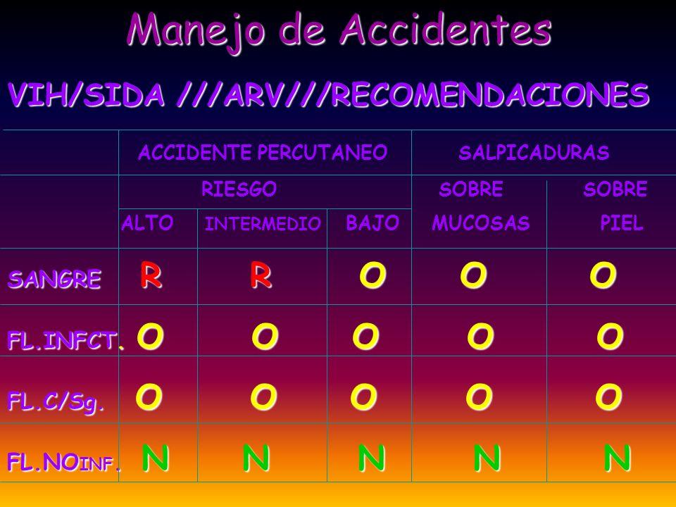 Manejo de Accidentes VIH/SIDA ///ARV///RECOMENDACIONES