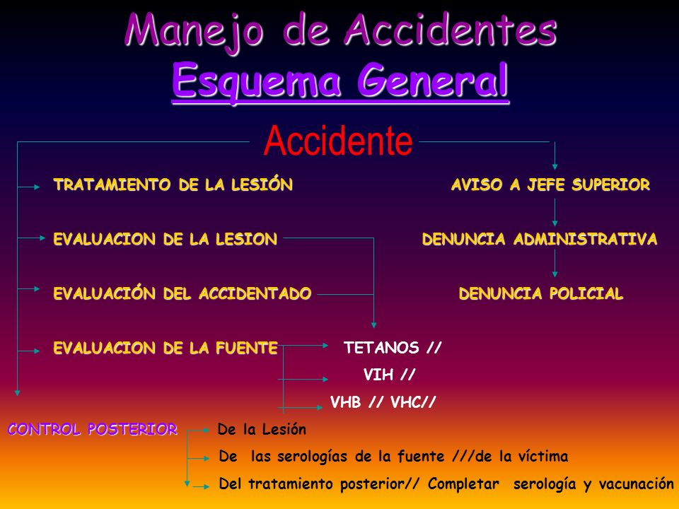 Accidente Manejo de Accidentes Esquema General