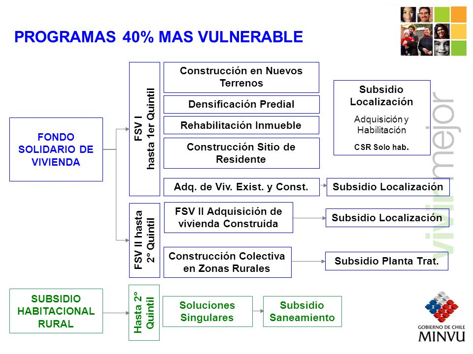 PROGRAMAS 40% MAS VULNERABLE
