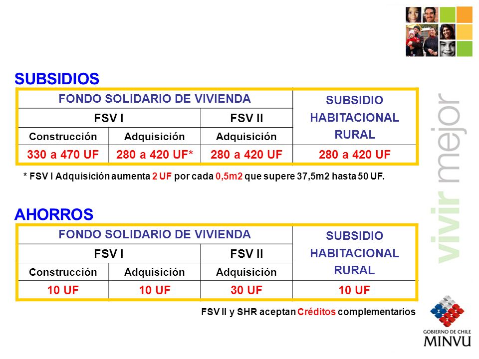 FONDO SOLIDARIO DE VIVIENDA FONDO SOLIDARIO DE VIVIENDA