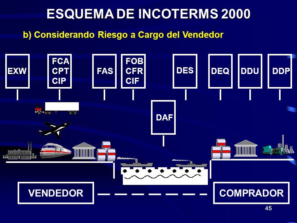 ESQUEMA DE INCOTERMS 2000 VENDEDOR COMPRADOR