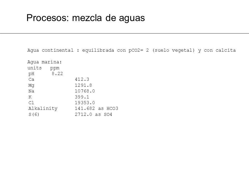 Procesos: mezcla de aguas