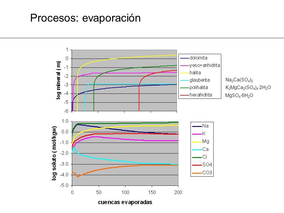 Procesos: evaporación