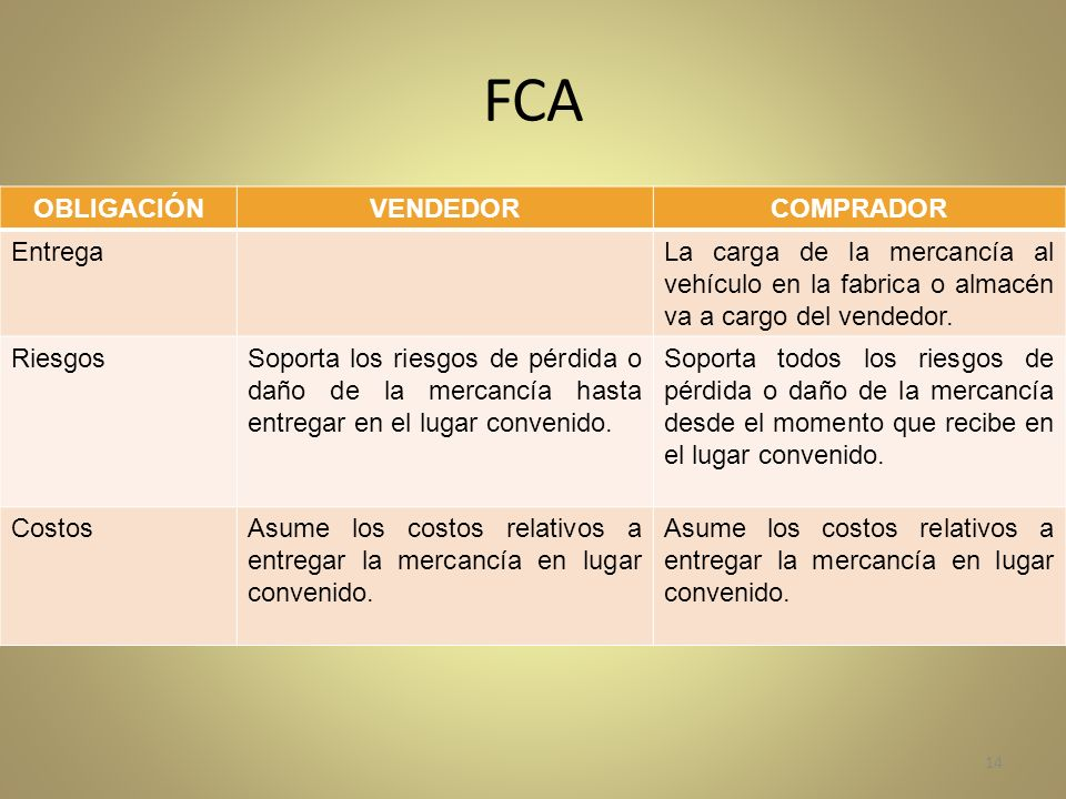 FCA OBLIGACIÓN VENDEDOR COMPRADOR Entrega