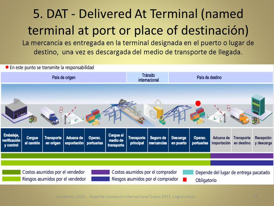 5. DAT - Delivered At Terminal (named terminal at port or place of destinación) La mercancía es entregada en la terminal designada en el puerto o lugar de destino, una vez es descargada del medio de transporte de llegada.