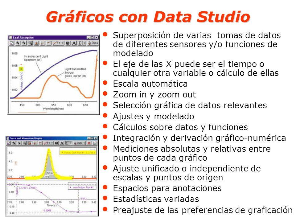Gráficos con Data Studio