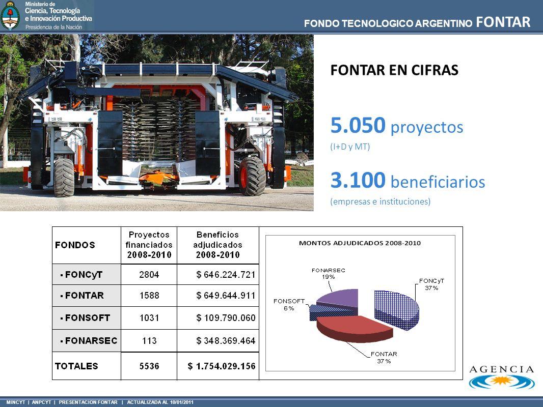 5.050 proyectos 3.100 beneficiarios FONTAR EN CIFRAS (I+D y MT)
