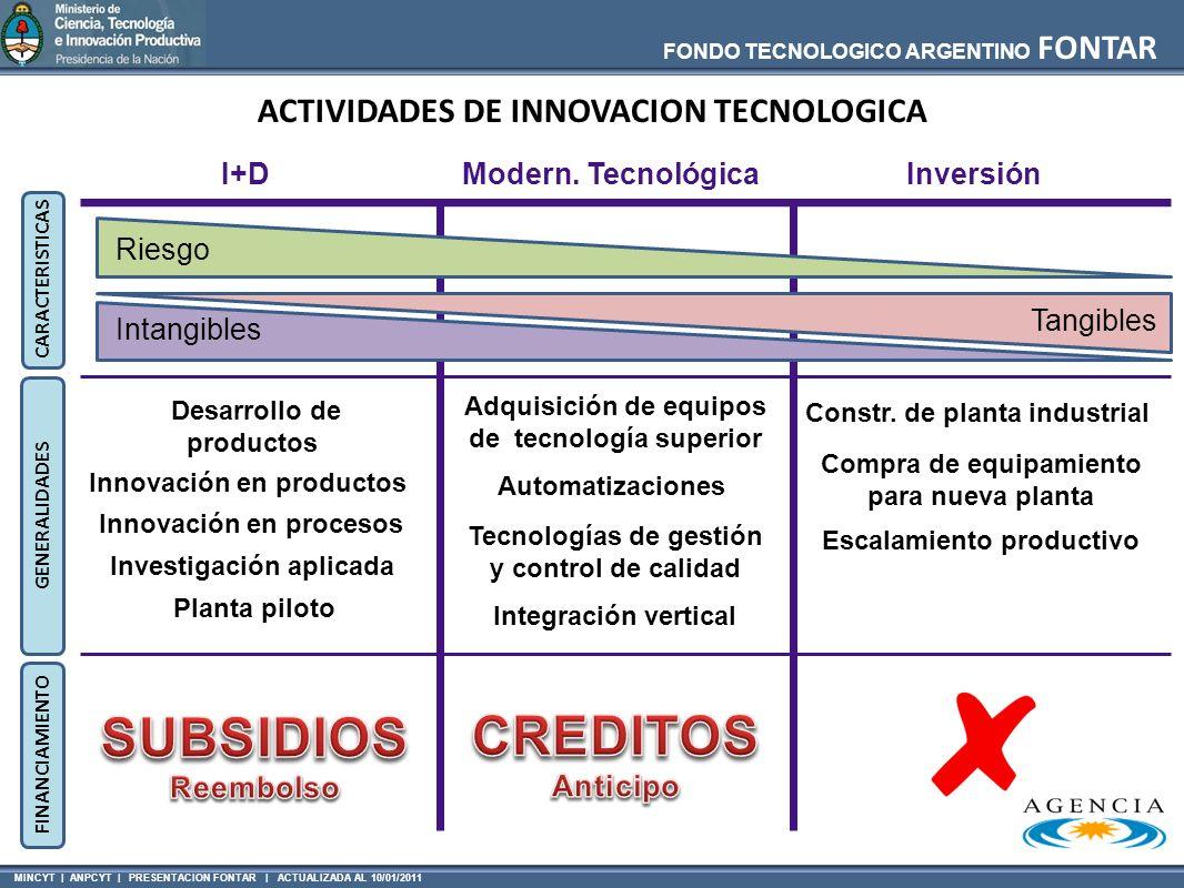 SUBSIDIOS CREDITOS ACTIVIDADES DE INNOVACION TECNOLOGICA I+D