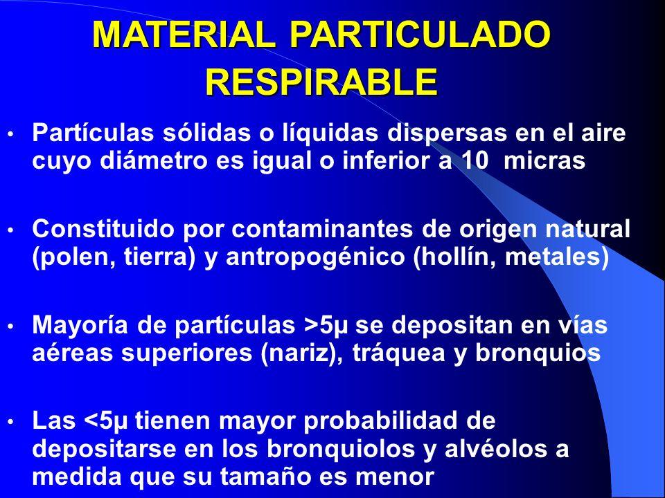 MATERIAL PARTICULADO RESPIRABLE