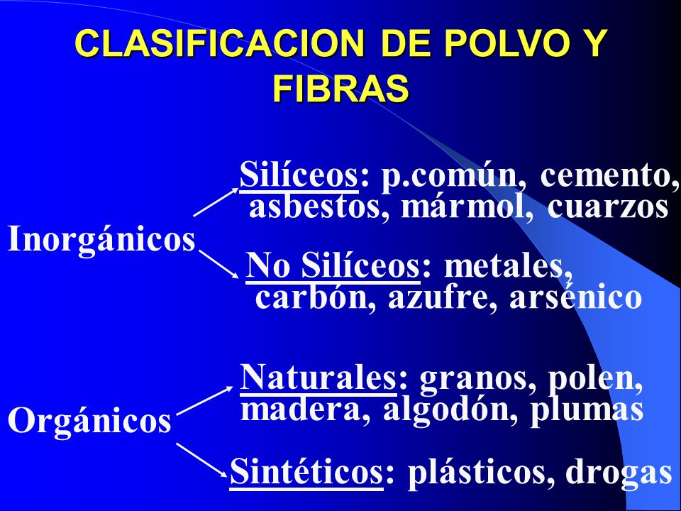 CLASIFICACION DE POLVO Y FIBRAS
