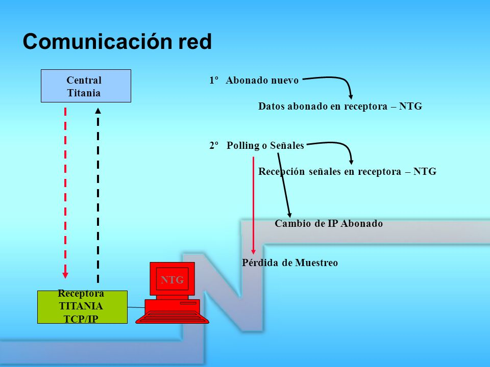Comunicación red Central Titania 1º Abonado nuevo