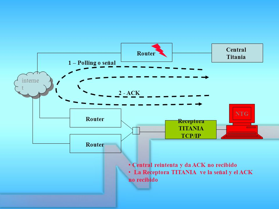Central Titania. Router. 1 – Polling o señal. internet. 2 - ACK. NTG. Router. Receptora. TITANIA.