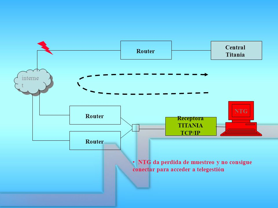 Central Titania. Router. internet. NTG. Router. Receptora. TITANIA. TCP/IP. Router.