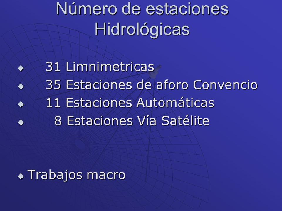 Número de estaciones Hidrológicas