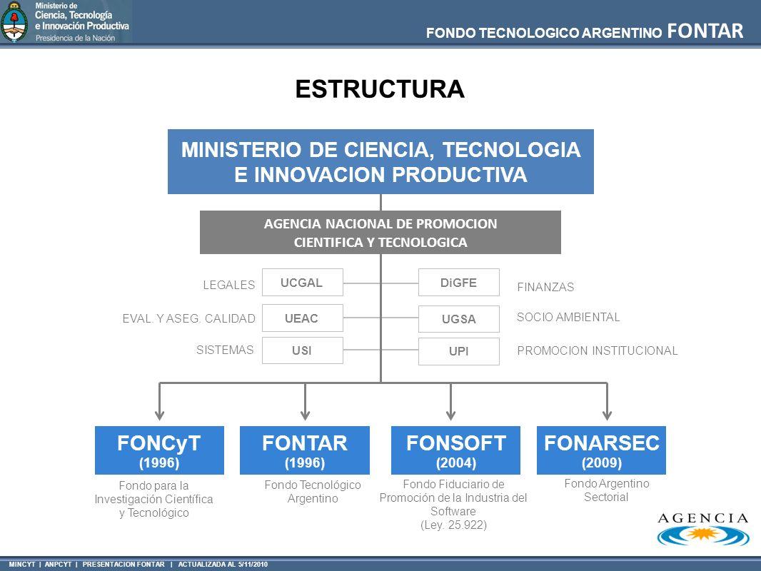 ESTRUCTURA MINISTERIO DE CIENCIA, TECNOLOGIA E INNOVACION PRODUCTIVA