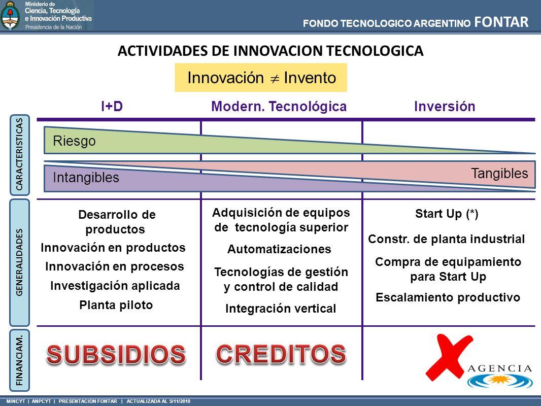 SUBSIDIOS CREDITOS ACTIVIDADES DE INNOVACION TECNOLOGICA