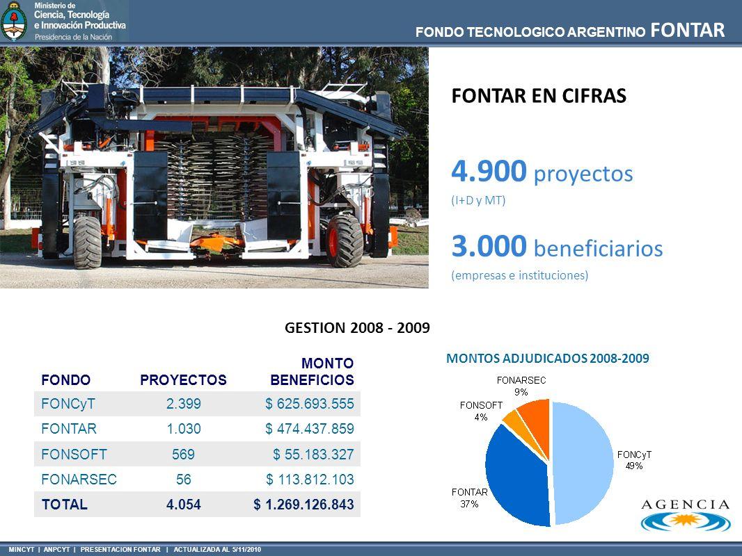 4.900 proyectos 3.000 beneficiarios FONTAR EN CIFRAS