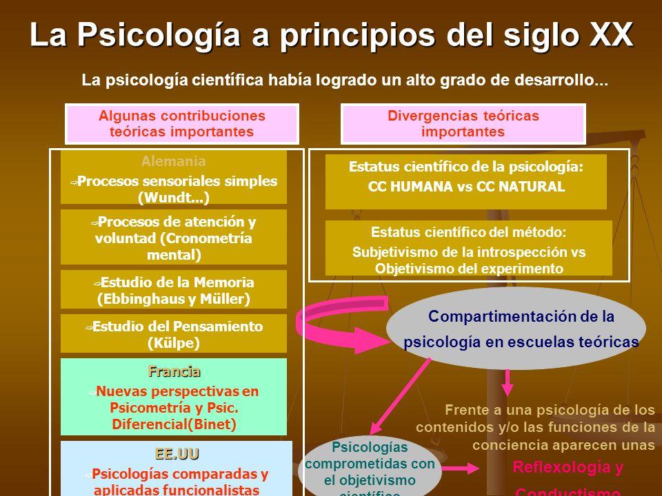 La Psicología a principios del siglo XX