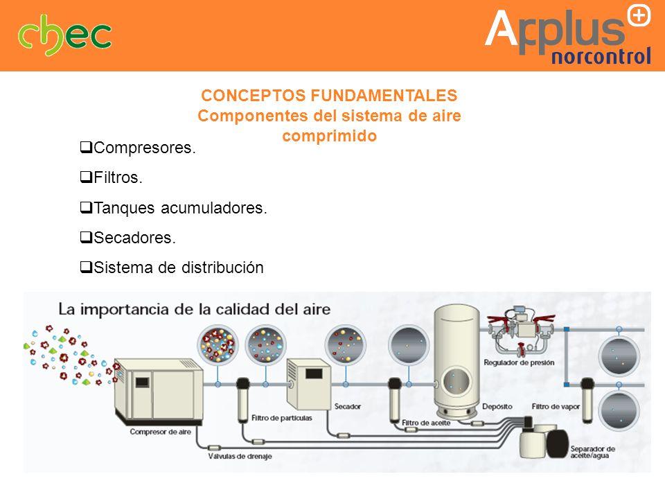 CONCEPTOS FUNDAMENTALES Componentes del sistema de aire comprimido
