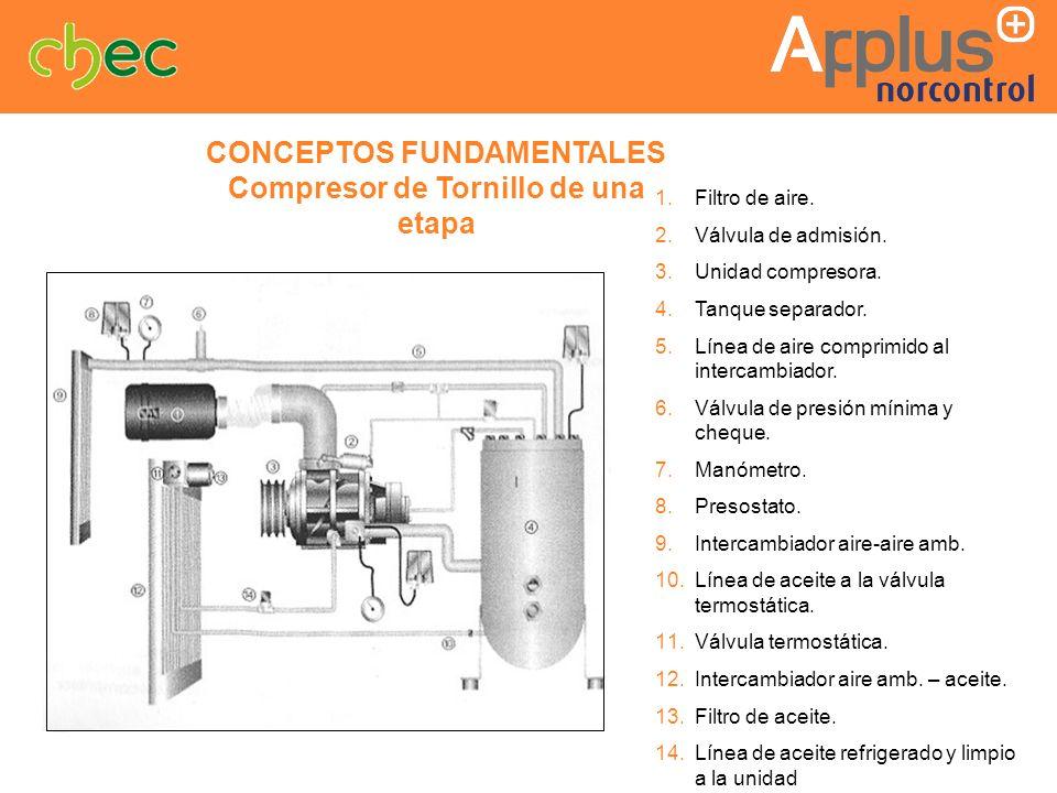 CONCEPTOS FUNDAMENTALES Compresor de Tornillo de una etapa