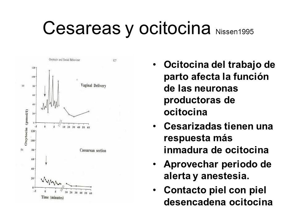 Cesareas y ocitocina Nissen1995