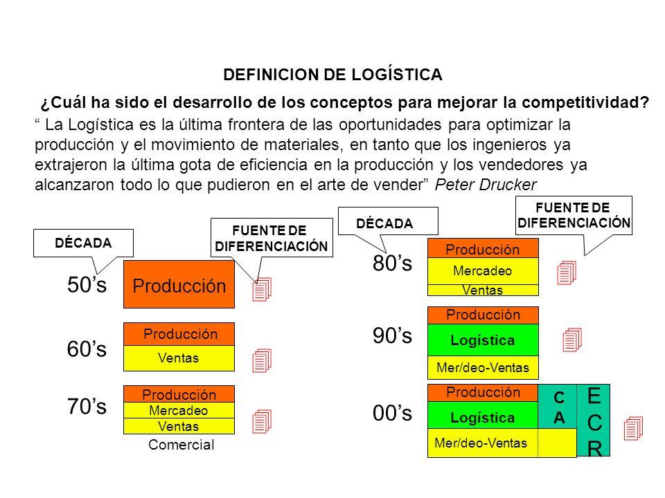 80's 50's 90's 60's E 70's C 00's R Producción DEFINICION DE LOGÍSTICA