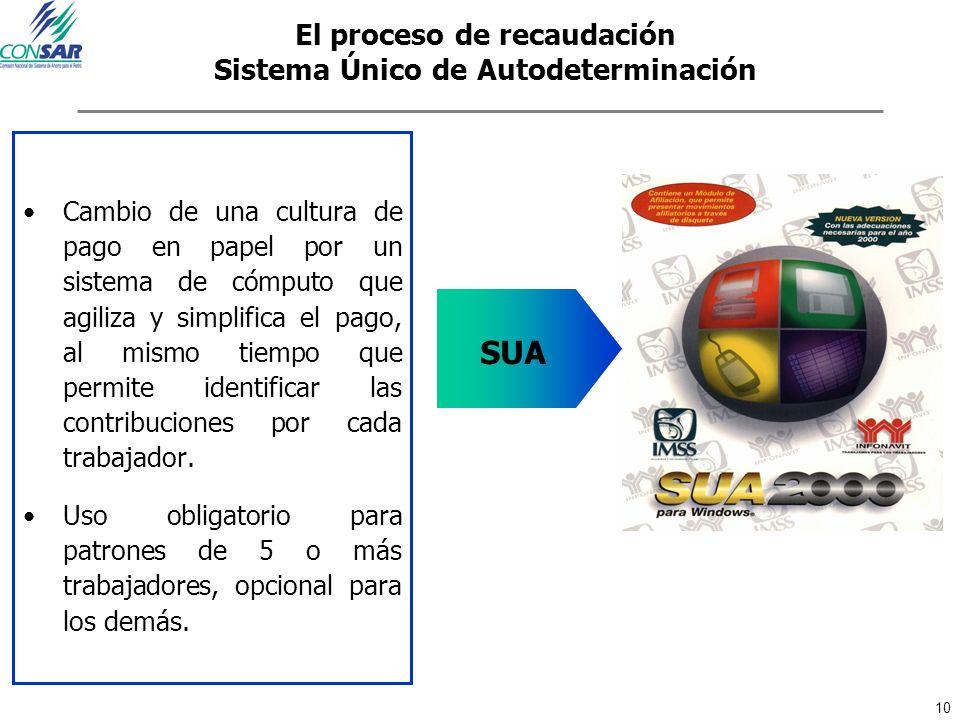 El proceso de recaudación Sistema Único de Autodeterminación