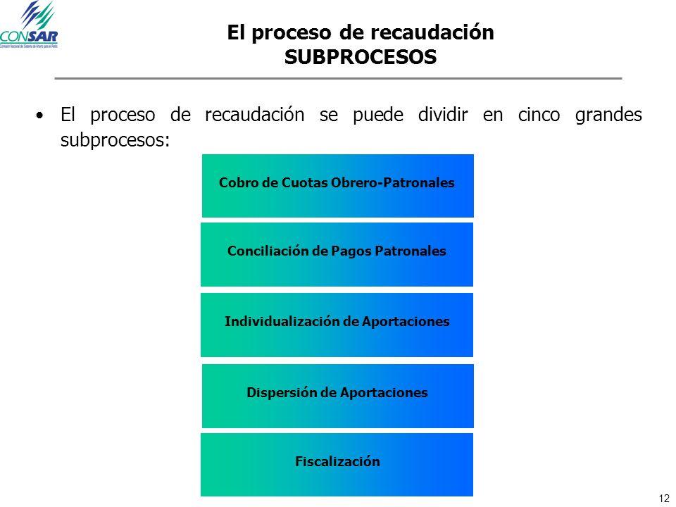 El proceso de recaudación SUBPROCESOS