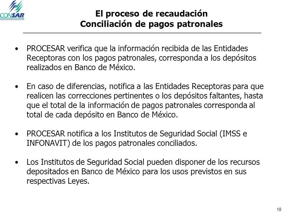 El proceso de recaudación Conciliación de pagos patronales