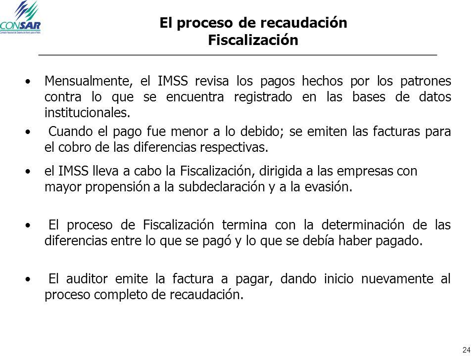 El proceso de recaudación Fiscalización