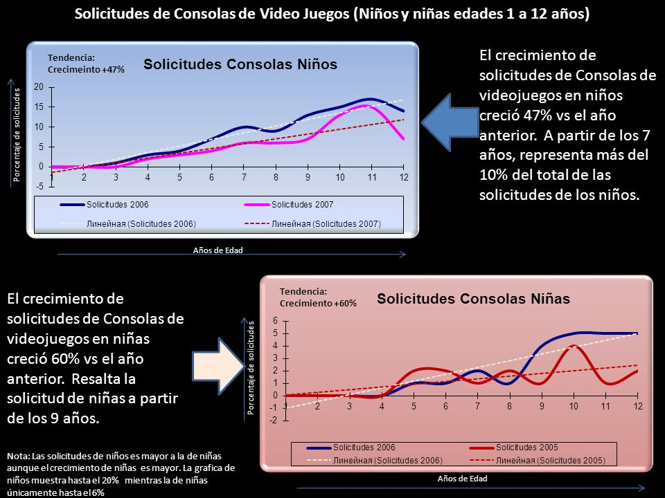 Solicitudes de Consolas de Video Juegos (Niños y niñas edades 1 a 12 años)