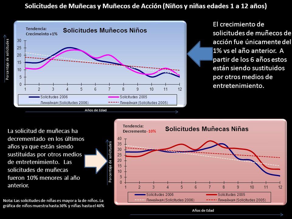 Solicitudes de Muñecas y Muñecos de Acción (Niños y niñas edades 1 a 12 años)