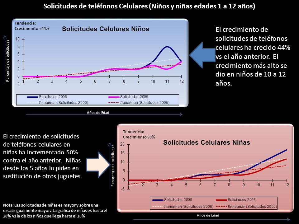 Solicitudes de teléfonos Celulares (Niños y niñas edades 1 a 12 años)