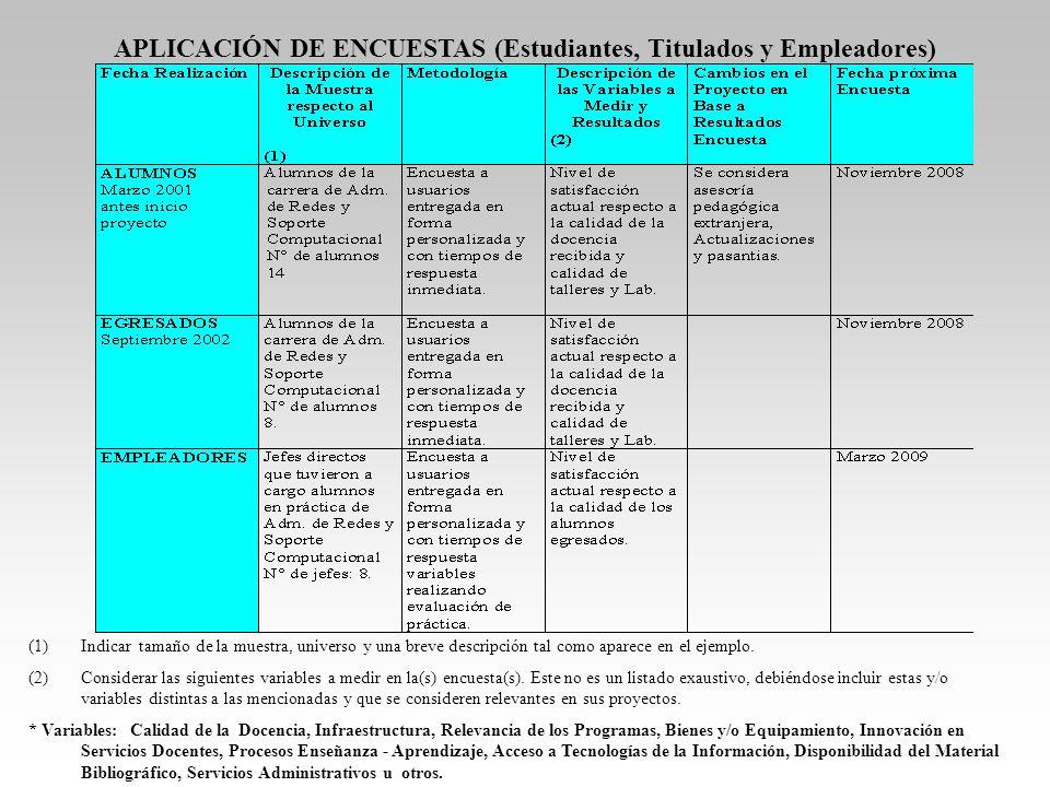 APLICACIÓN DE ENCUESTAS (Estudiantes, Titulados y Empleadores)