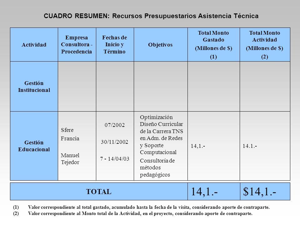 CUADRO RESUMEN: Recursos Presupuestarios Asistencia Técnica