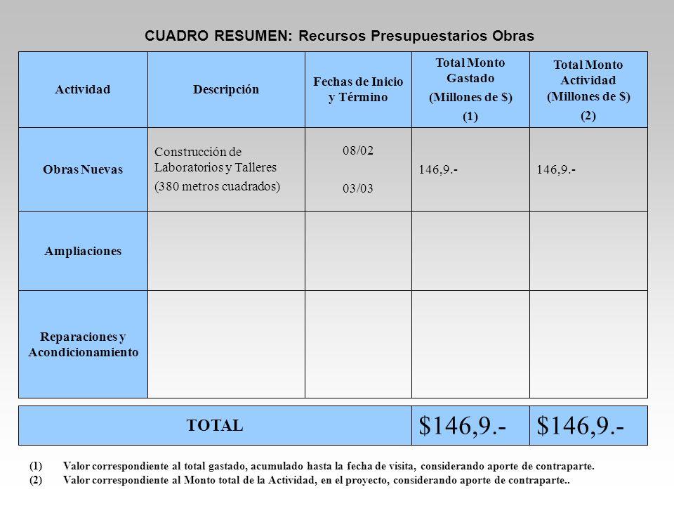 $146,9.- $146,9.- TOTAL CUADRO RESUMEN: Recursos Presupuestarios Obras