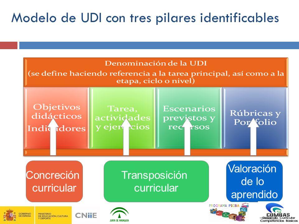 Modelo de UDI con tres pilares identificables