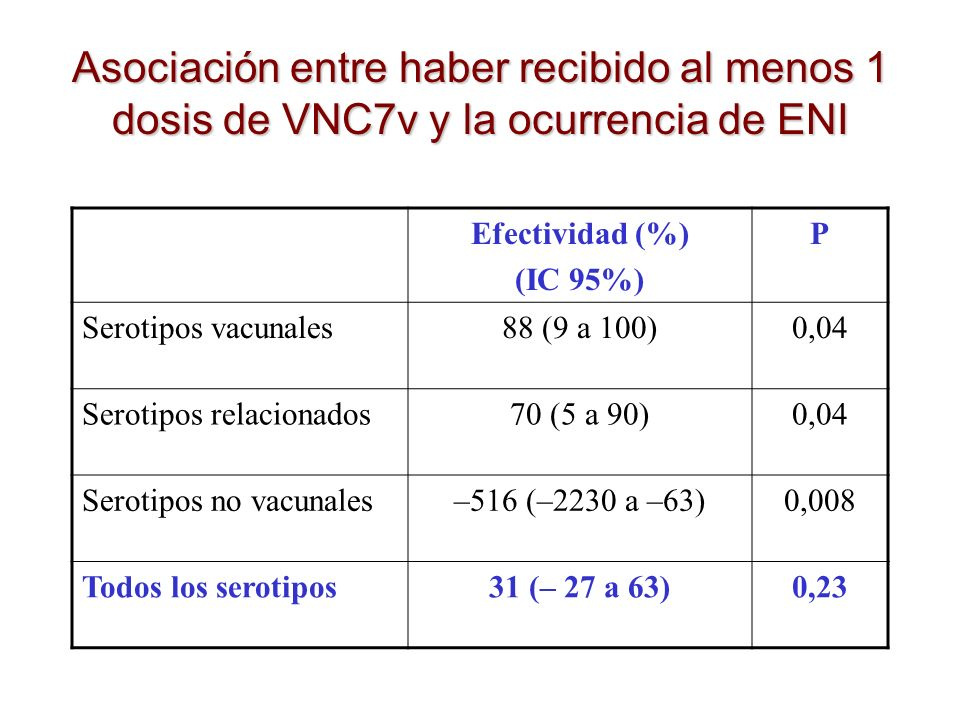 Asociación entre haber recibido al menos 1 dosis de VNC7v y la ocurrencia de ENI