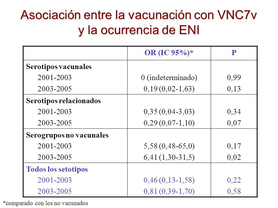 Asociación entre la vacunación con VNC7v y la ocurrencia de ENI