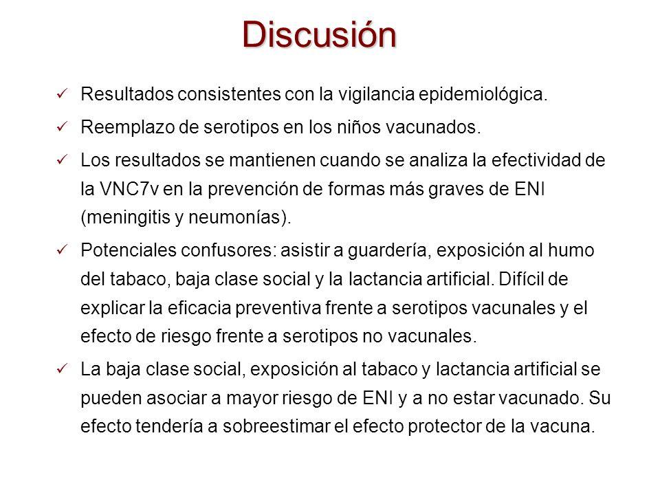 Discusión Resultados consistentes con la vigilancia epidemiológica.