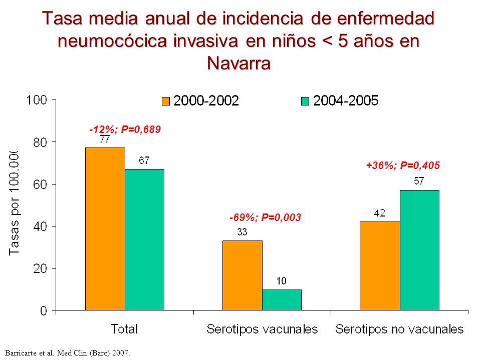 Tasa media anual de incidencia de enfermedad neumocócica invasiva en niños < 5 años en Navarra