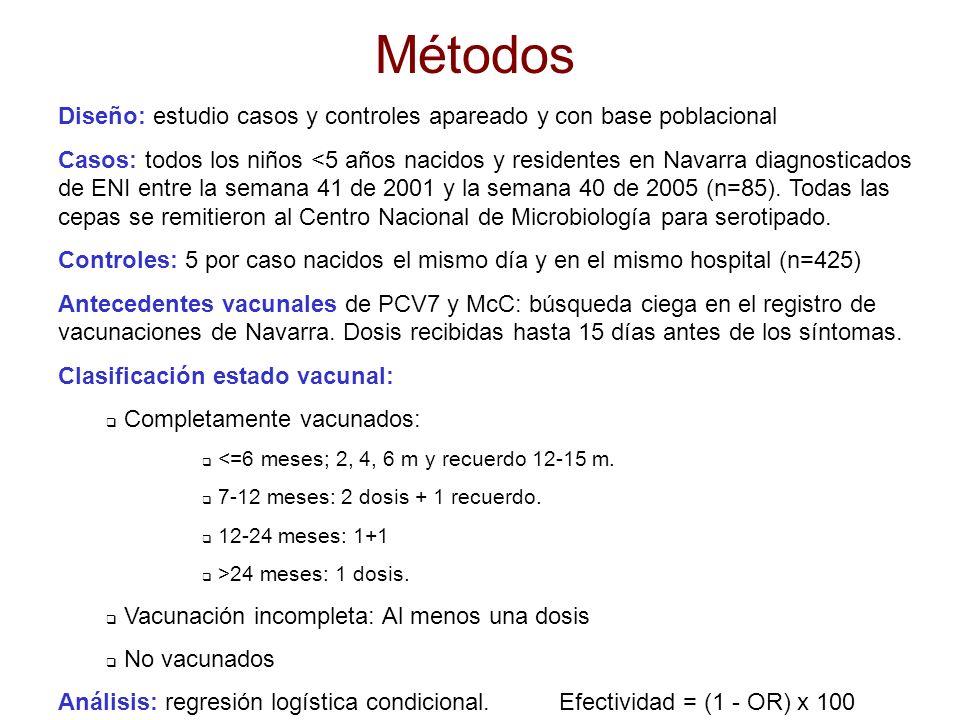 Métodos Diseño: estudio casos y controles apareado y con base poblacional.