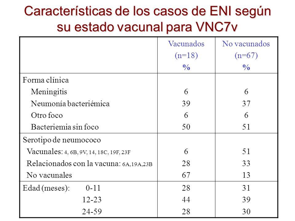 Características de los casos de ENI según su estado vacunal para VNC7v