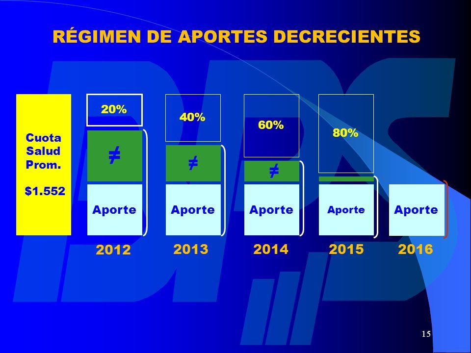 RÉGIMEN DE APORTES DECRECIENTES