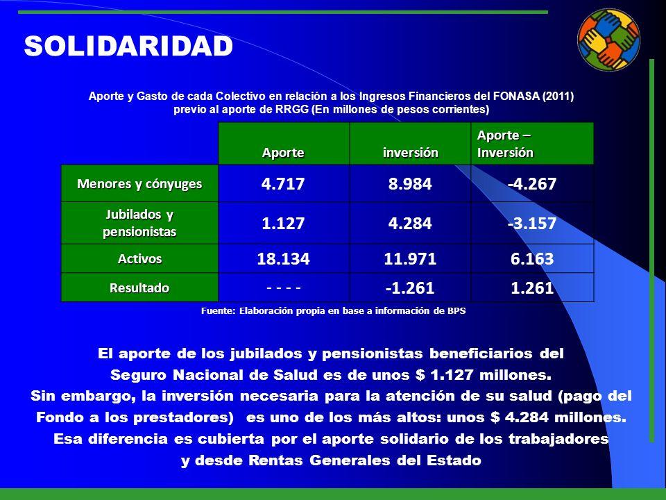SOLIDARIDAD Aporte y Gasto de cada Colectivo en relación a los Ingresos Financieros del FONASA (2011)