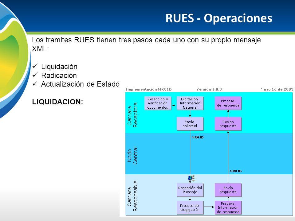 RUES - Operaciones Los tramites RUES tienen tres pasos cada uno con su propio mensaje XML: Liquidación.