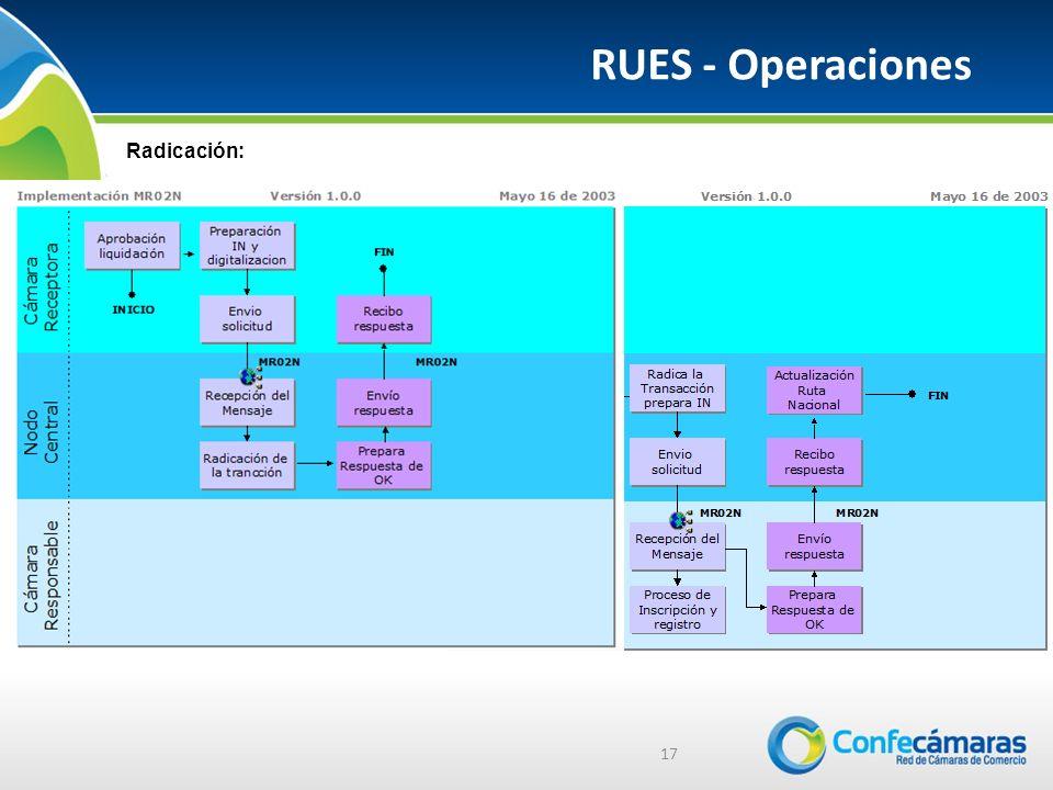RUES - Operaciones Radicación: