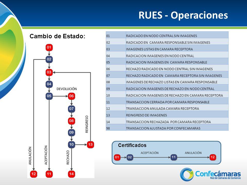 RUES - Operaciones Cambio de Estado: Certificados 01